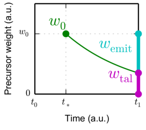 A schematic plot of precursor production during a time-interval of a transient simulation